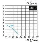 Coolant pump, insert length 100 mm, 0.15 kw, 3x400v